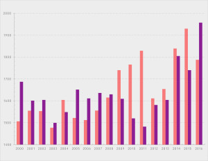 Over the past 16 years, the top two teams at the NCAC meet have been Denison (red) and Kenyon (purple); 2016 marks the first time the Ladies have beaten the Big Red since 2008. Graph by Cameron Messinides