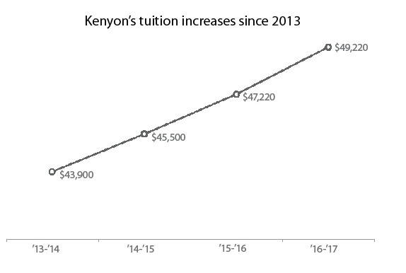 Tuition expected to grow annually by 3-4%
