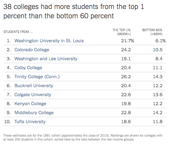 Twenty percent of Kenyon students come from the top 1%, says New York Times report