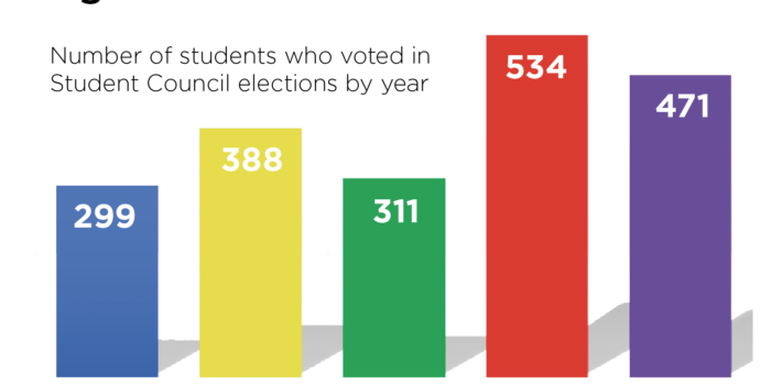 Student Council election results for the 2017-2018 year